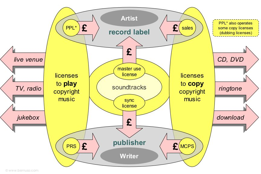 Bemuso Com Record Companies Major Labels Independents