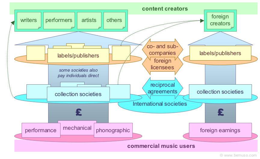 Bemuso.com - Collection societies, music royalties, MCPS, PRS, AURA, P ...: www.bemuso.com/musicbiz/musicroyaltycollectionsocieties.html