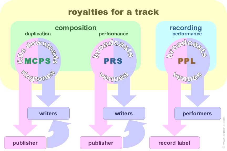There's no need to join a royalty collection society before you have ...: www.bemuso.com/musicdiy/gettingstartedwithdiymusic.html