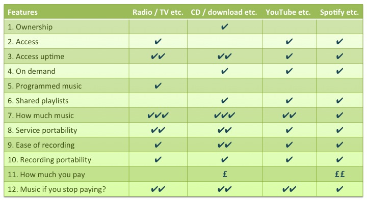 comparison of access to broadcasting, streaming and ownership
